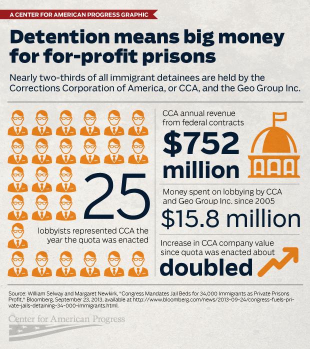 detention-private-prison-companies